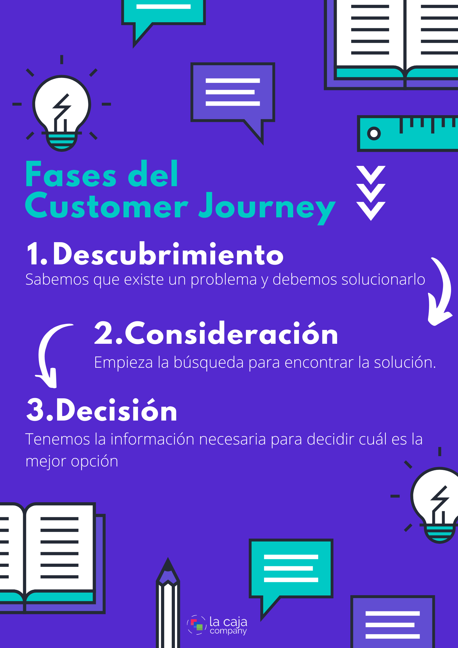 fases customer journey