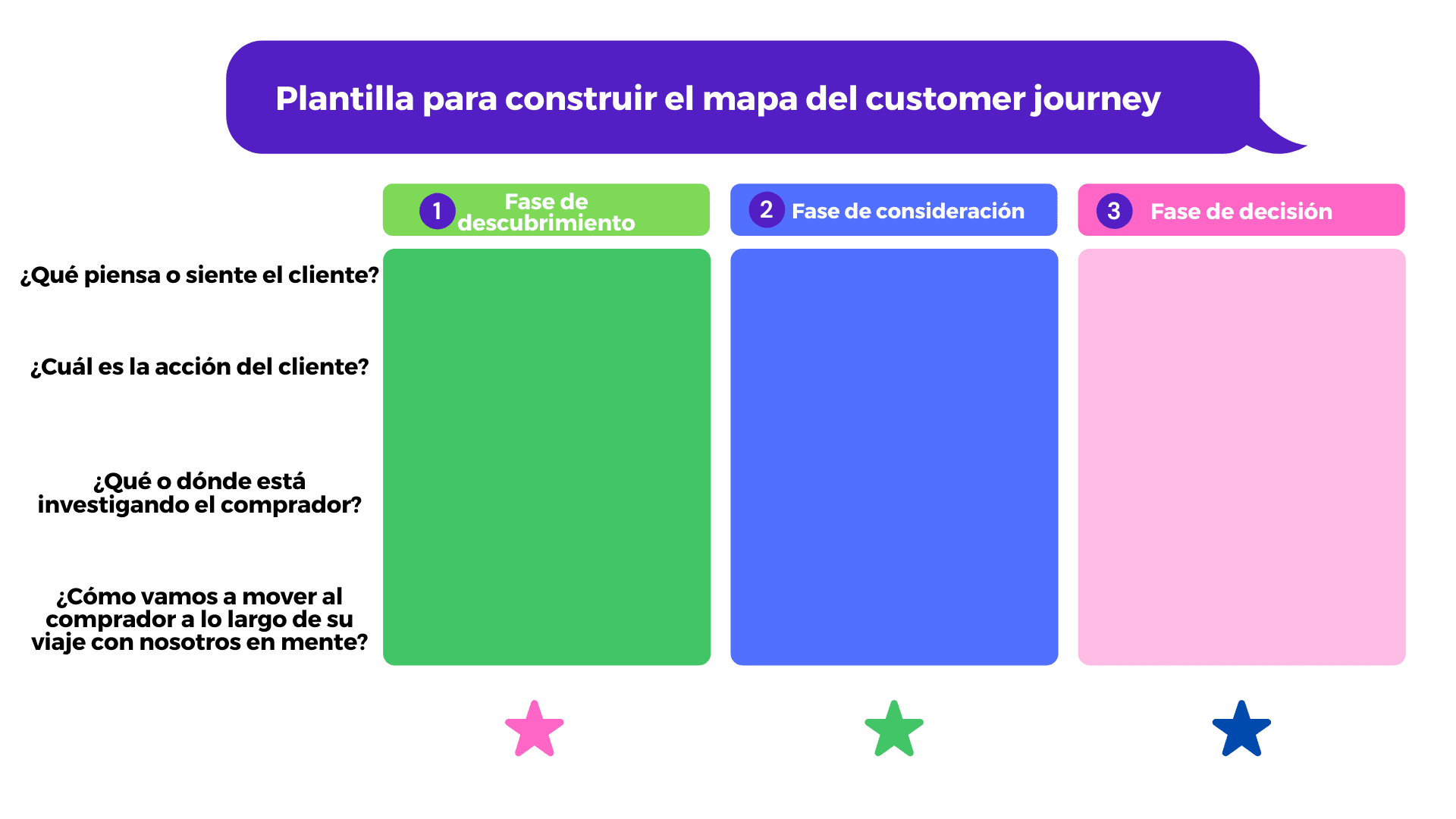 mapa customer journey