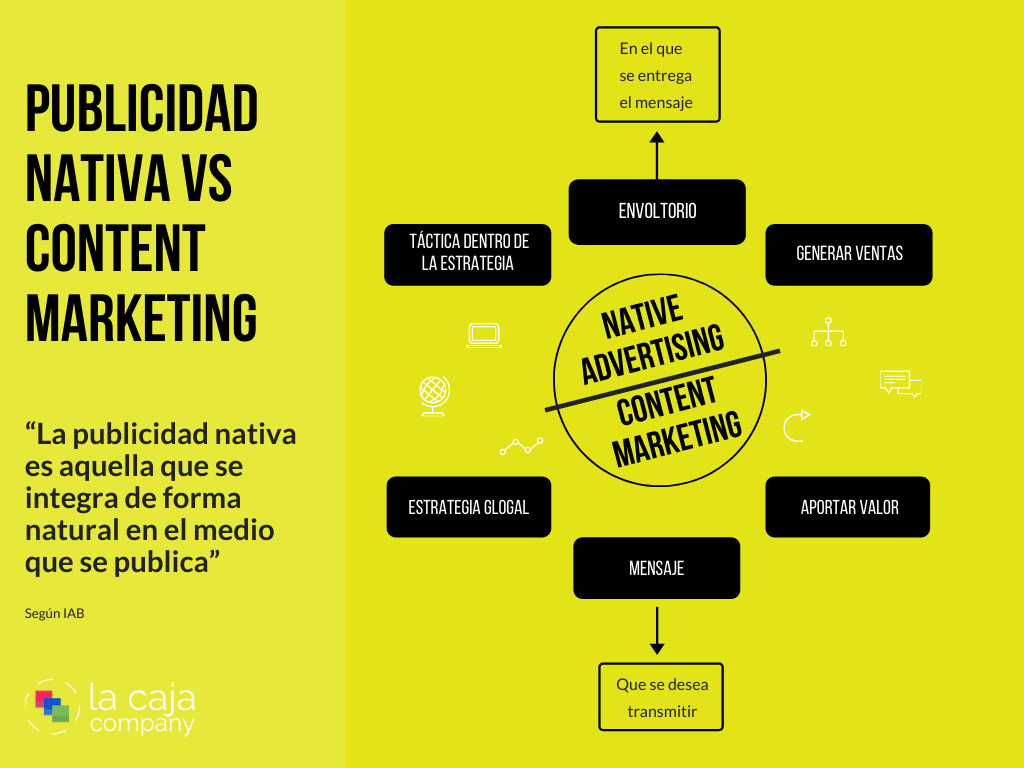 Publicidad nativa y content marketing