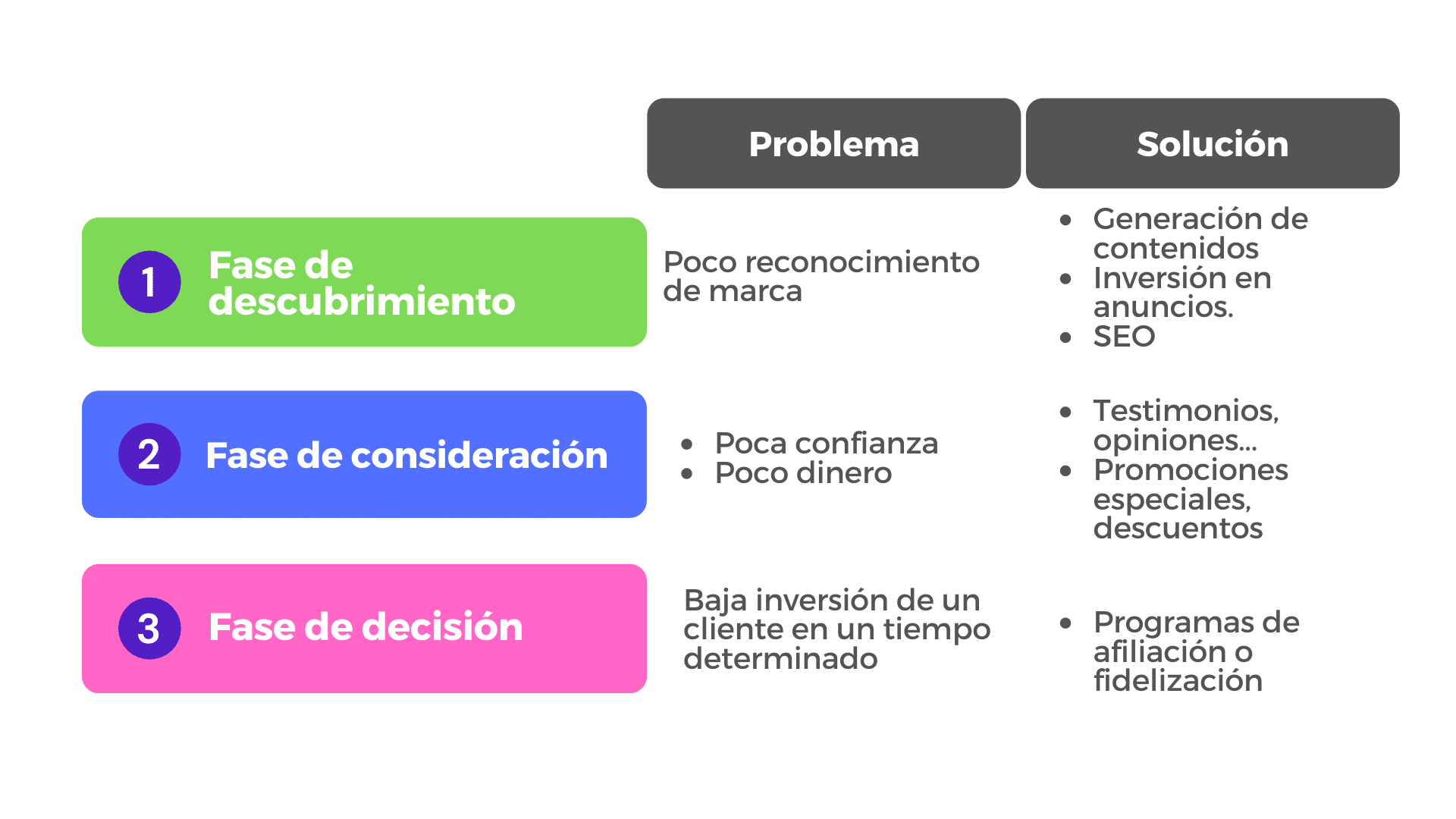 ejemplo customer journey