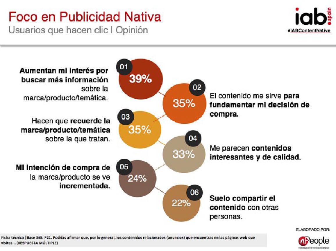 estudio publicidad nativa