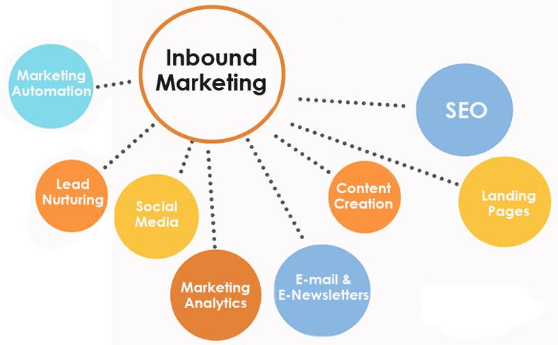 estrategia inbound marketing