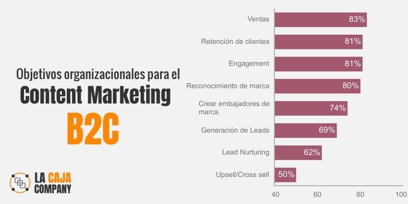 marketing de contenidos para empresas b2c