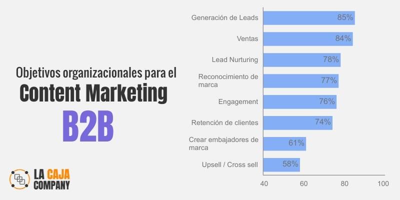 marketing de contenidos b2b