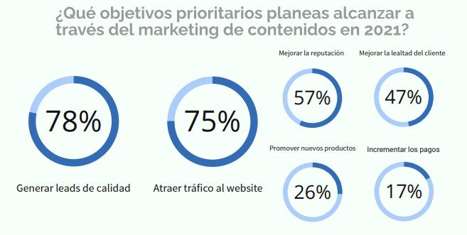 marketing contenidos empresas